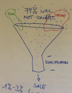 Marketing Funnel crop